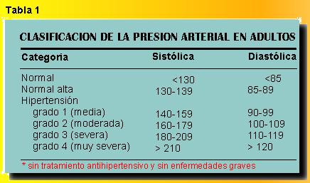 Presioni sistólica dhe hipertensión diastólica