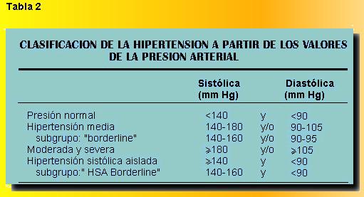 valores normales de la tension arterial en adultos mayores