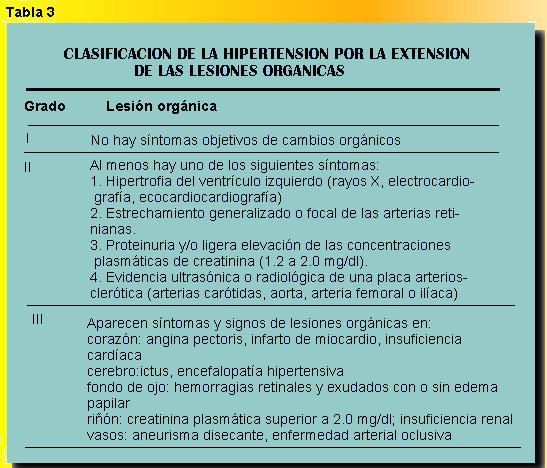 definici u00f3n de la hipertensi u00f3n