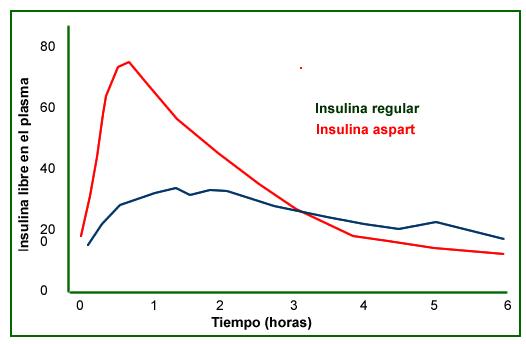 Insulina Aspart Presentacion images