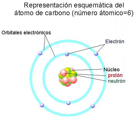 Imagenes de un átomo con sus partes - Imagui
