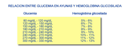 Prueba A1c Related Keywords - Prueba A1c Long Tail